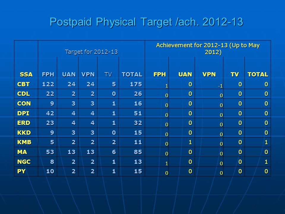 Postpaid Physical Target /ach. 2012-13 SSA Target for 2012-13 Achievement for 2012-13 (Up to May 2012) FPHUANVPNTVTOTALFPHUANVPN TV TVTOTAL CBT1222424