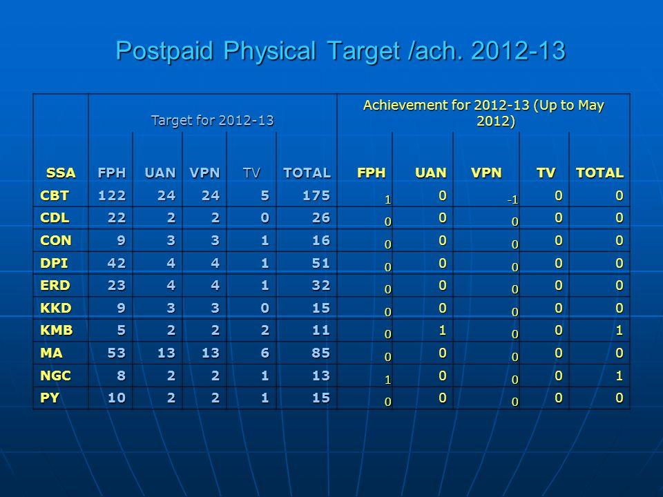 Postpaid Physical Target /ach.