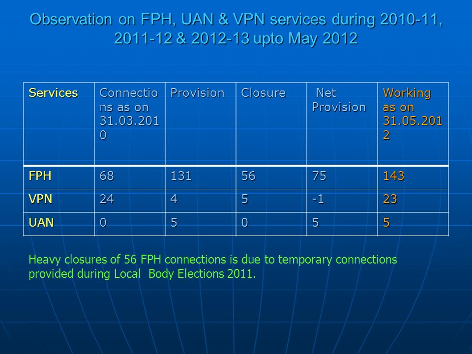 Observation on FPH, UAN & VPN services during 2010-11, 2011-12 & 2012-13 upto May 2012 Services Connectio ns as on 31.03.201 0 ProvisionClosure Net Pr