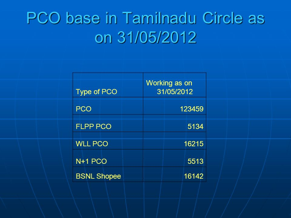 PCO base in Tamilnadu Circle as on 31/05/2012 Type of PCO Working as on 31/05/2012 PCO123459 FLPP PCO5134 WLL PCO16215 N+1 PCO5513 BSNL Shopee16142