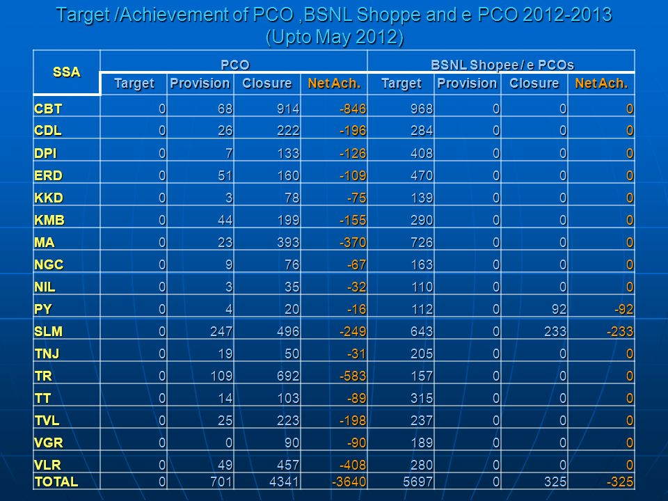 Target /Achievement of PCO,BSNL Shoppe and e PCO 2012-2013 (Upto May 2012) SSA PCO PCO BSNL Shopee / e PCOs BSNL Shopee / e PCOs TargetProvisionClosure Net Ach.