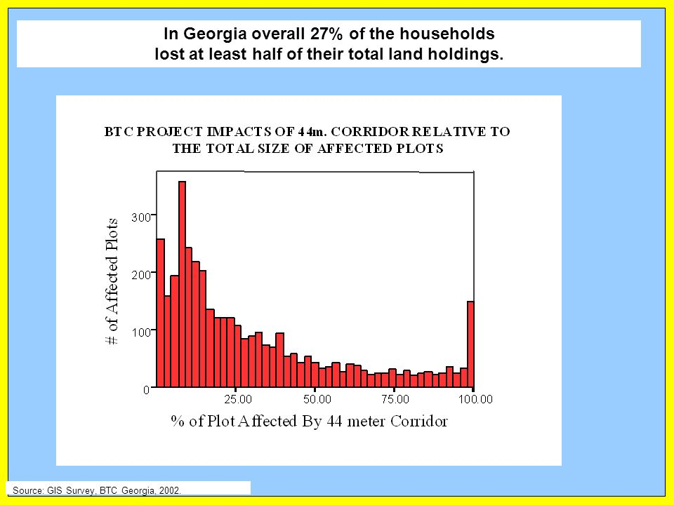 In Georgia overall 27% of the households lost at least half of their total land holdings.