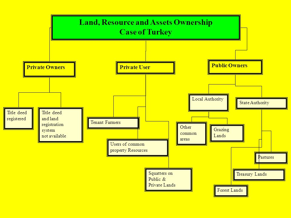 Land, Resource and Assets Ownership Case of Turkey Grazing Lands Other common areas Treasury Lands Forest Lands Pastures Private Owners Public Owners Title deed registered Title deed and land registration system not available Local Authority State Authority Private User Tenant Farmers Users of common property Resources Squatters on Public & Private Lands