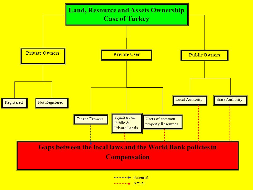 Land, Resource and Assets Ownership Case of Turkey Private Owners Public Owners RegisteredNot Registered Local AuthorityState Authority Private User Tenant Farmers Users of common property Resources Squatters on Public & Private Lands Gaps between the local laws and the World Bank policies in Compensation Potential Actual