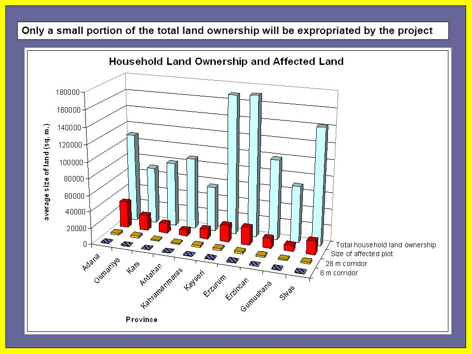 Only a small portion of the total land ownership will be expropriated by the project
