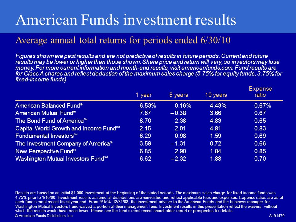 American Funds investment results Average annual total returns for periods ended 6/30/10 © American Funds Distributors, Inc.AI American Balanced Fund ® 6.53% 0.16% 4.43% 0.67% American Mutual Fund ® 7.67 – The Bond Fund of America SM Capital World Growth and Income Fund SM Fundamental Investors SM The Investment Company of America ® 3.59 – New Perspective Fund ® Washington Mutual Investors Fund SM 6.62 – Expense 1 year 5 years 10 yearsratio Figures shown are past results and are not predictive of results in future periods.