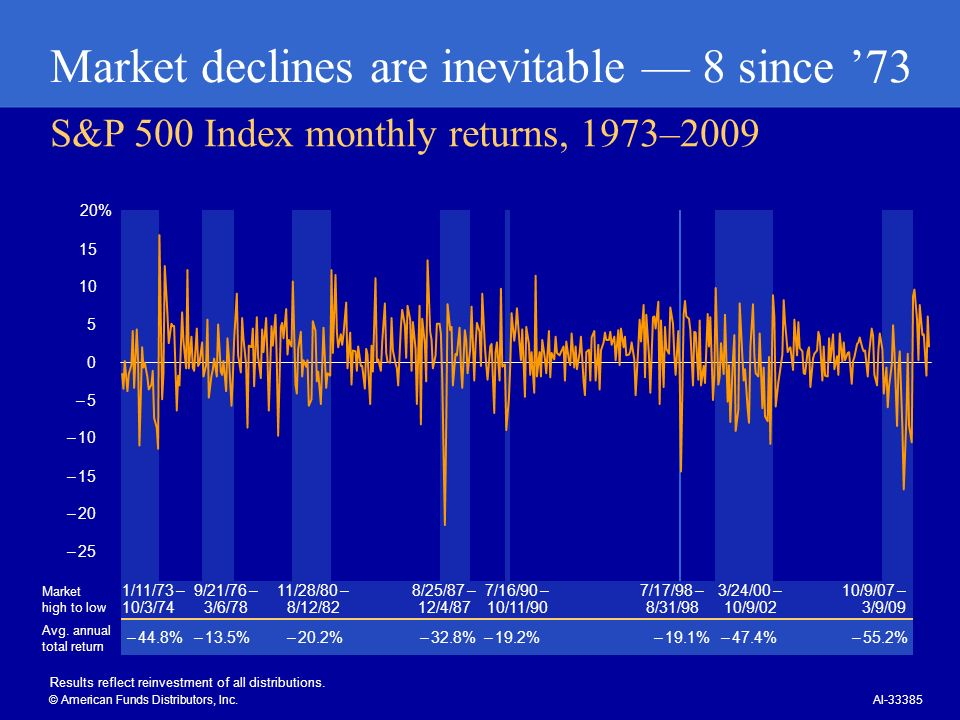 Declines can erode retirement income © American Funds Distributors, Inc.AI-33386 10/9/07 3/9/09 $100,000 80,000 60,000 40,000 20,000 0 S&P 500 Index, hypothetical $100,000 initial investment, monthly withdrawals totaling 5% annually, 10/9/07 – 3/9/09 Withdrawals amount to 5% a year of the initial investment.