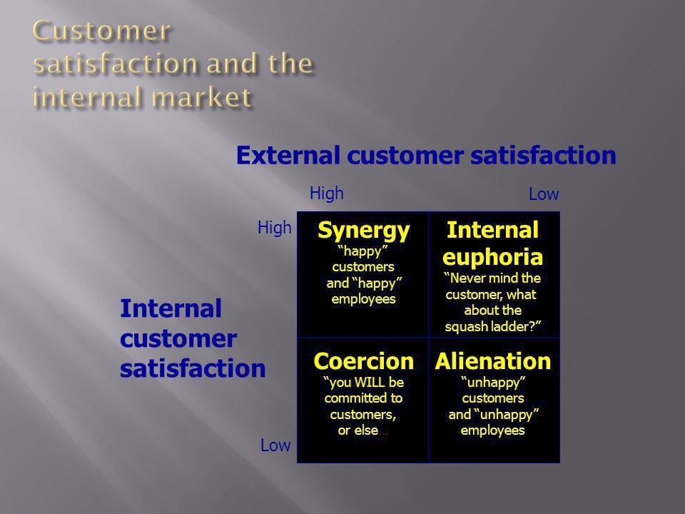 External customer satisfaction Internal customer satisfaction High Low High Low Synergy happy customers and happy employees Internal euphoria Never mi