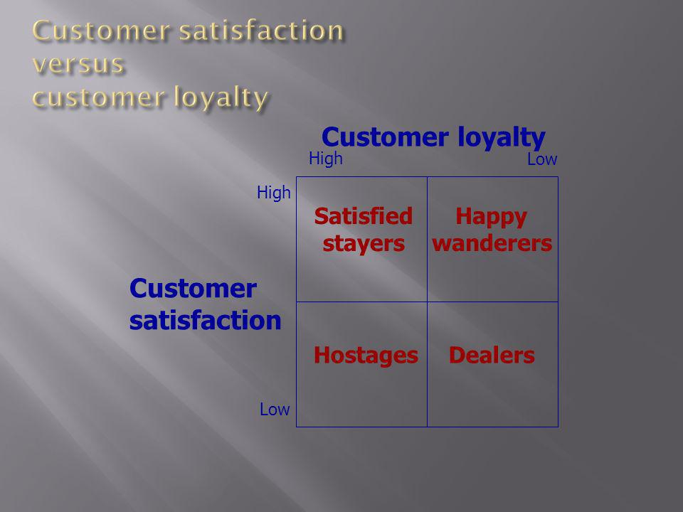 Customer loyalty Customer satisfaction High Low High Low Satisfied stayers Happy wanderers Hostages Dealers