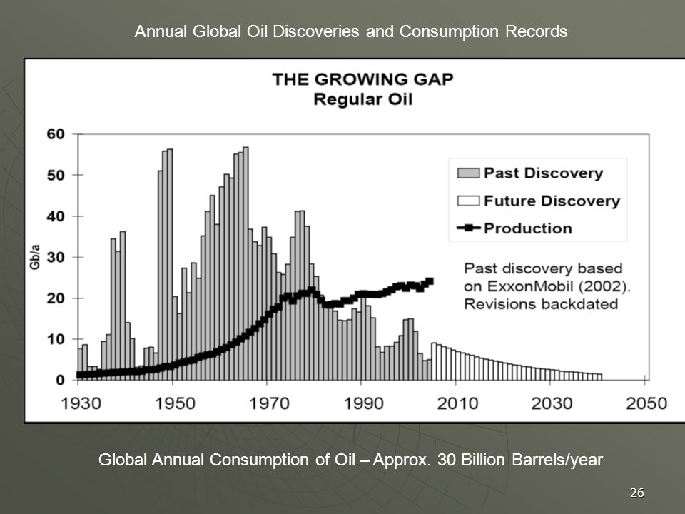 26 Annual Global Oil Discoveries and Consumption Records Global Annual Consumption of Oil – Approx. 30 Billion Barrels/year