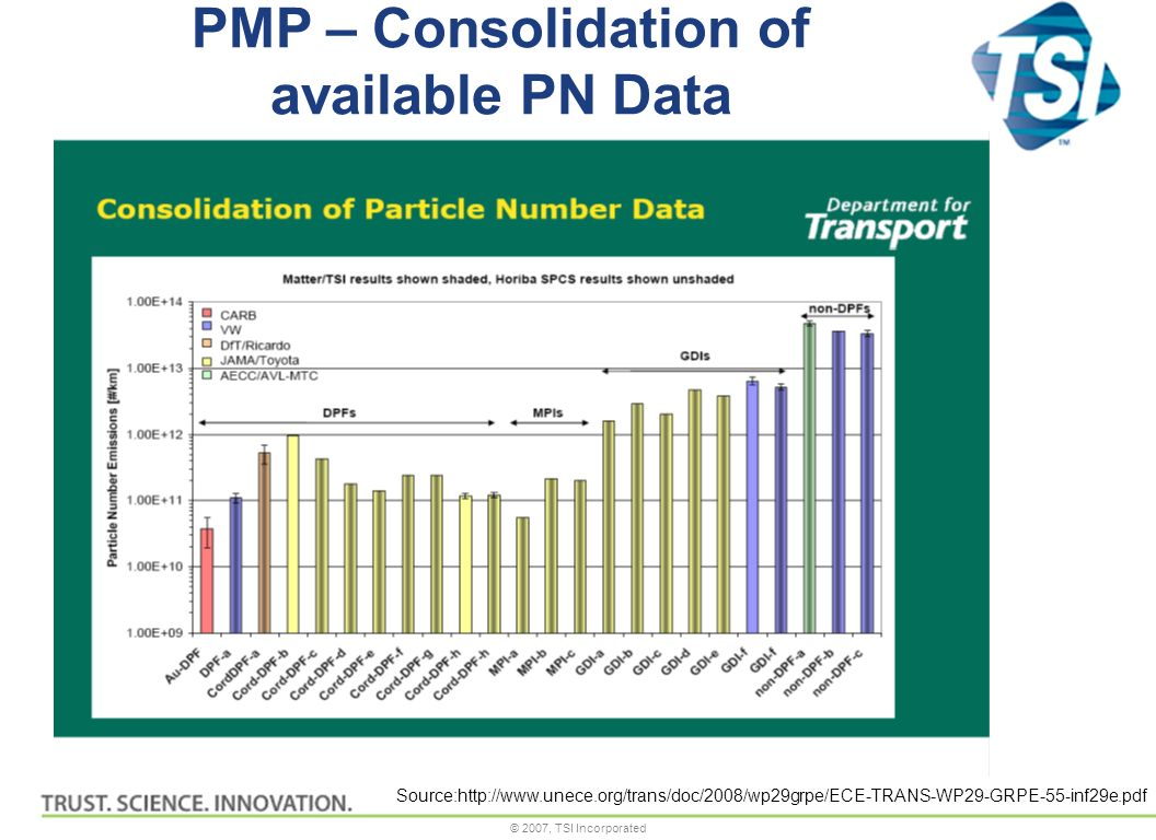 © 2007, TSI Incorporated Source:http://www.unece.org/trans/doc/2008/wp29grpe/ECE-TRANS-WP29-GRPE-55-inf29e.pdf PMP – Consolidation of available PN Data