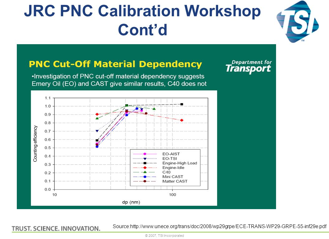 © 2007, TSI Incorporated JRC PNC Calibration Workshop Contd Source:http://www.unece.org/trans/doc/2008/wp29grpe/ECE-TRANS-WP29-GRPE-55-inf29e.pdf