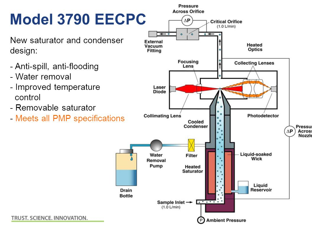 © 2007, TSI Incorporated Model 3790 EECPC New saturator and condenser design: - Anti-spill, anti-flooding - Water removal - Improved temperature control - Removable saturator - Meets all PMP specifications