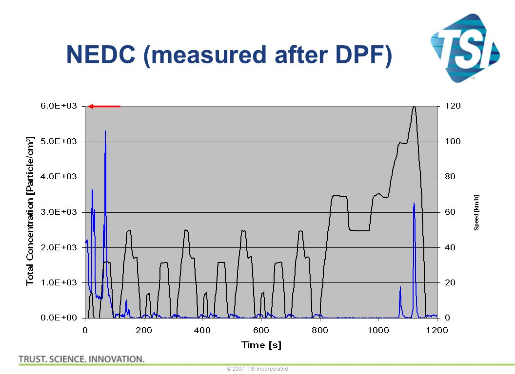© 2007, TSI Incorporated NEDC (measured after DPF)