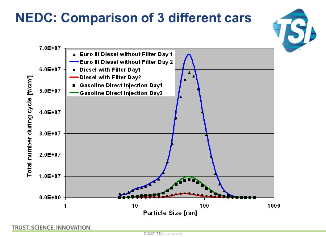 © 2007, TSI Incorporated NEDC: Comparison of 3 different cars