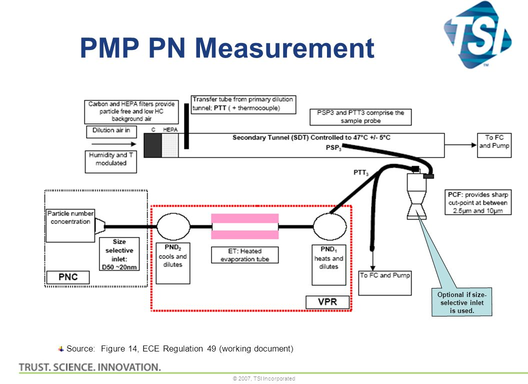 © 2007, TSI Incorporated PMP PN Measurement Source: Figure 14, ECE Regulation 49 (working document) Optional if size- selective inlet is used.