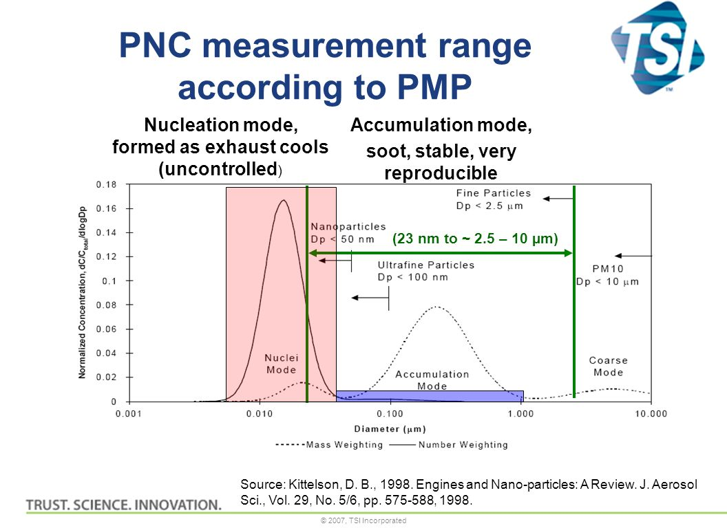 © 2007, TSI Incorporated PNC measurement range according to PMP Source: Kittelson, D.