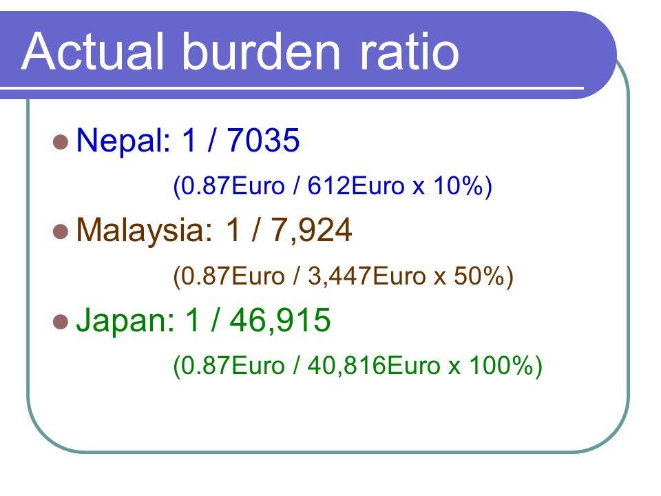 Actual burden ratio Nepal: 1 / 7035 (0.87Euro / 612Euro x 10%) Malaysia: 1 / 7,924 (0.87Euro / 3,447Euro x 50%) Japan: 1 / 46,915 (0.87Euro / 40,816Euro x 100%)