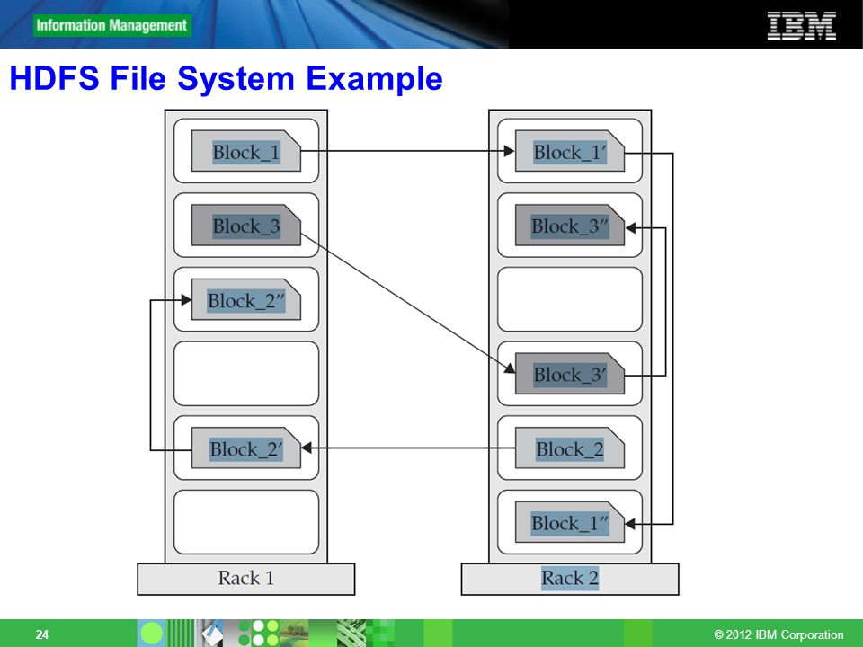 © 2012 IBM Corporation 24 HDFS File System Example