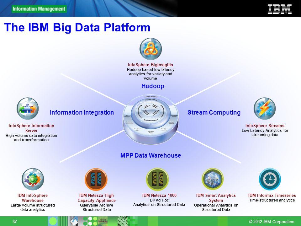 © 2012 IBM Corporation 37 The IBM Big Data Platform InfoSphere BigInsights Hadoop-based low latency analytics for variety and volume IBM Netezza High
