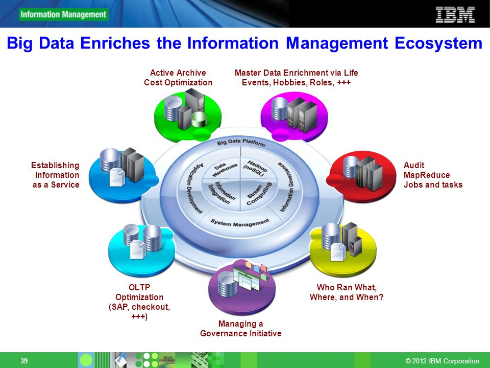 © 2012 IBM Corporation 39 Big Data Enriches the Information Management Ecosystem Who Ran What, Where, and When? Audit MapReduce Jobs and tasks Managin