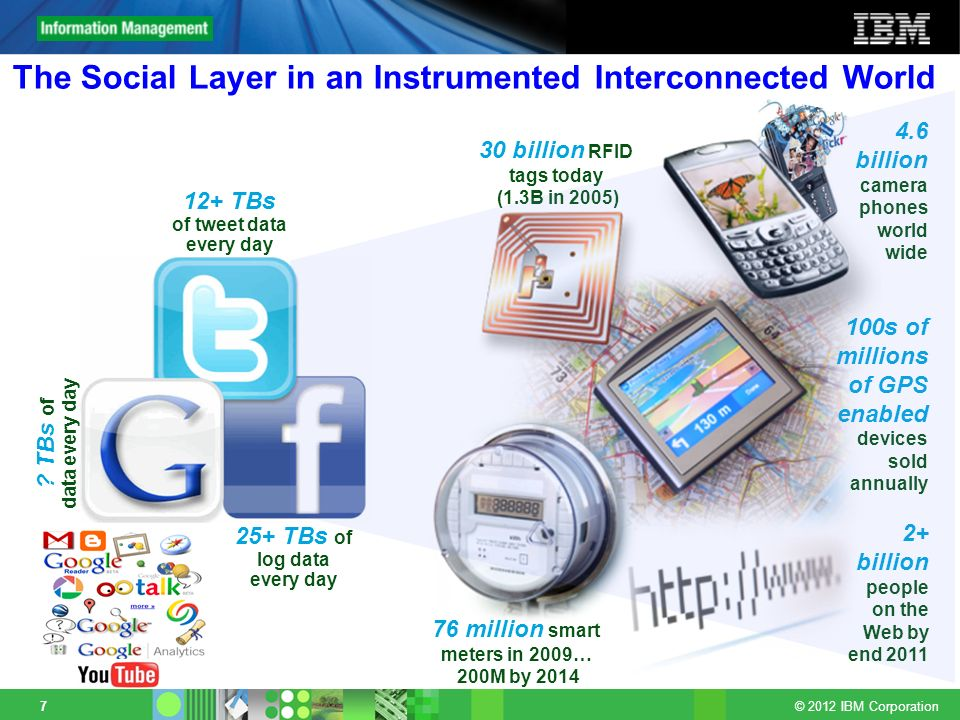 © 2012 IBM Corporation 7 The Social Layer in an Instrumented Interconnected World 2+ billion people on the Web by end 2011 30 billion RFID tags today