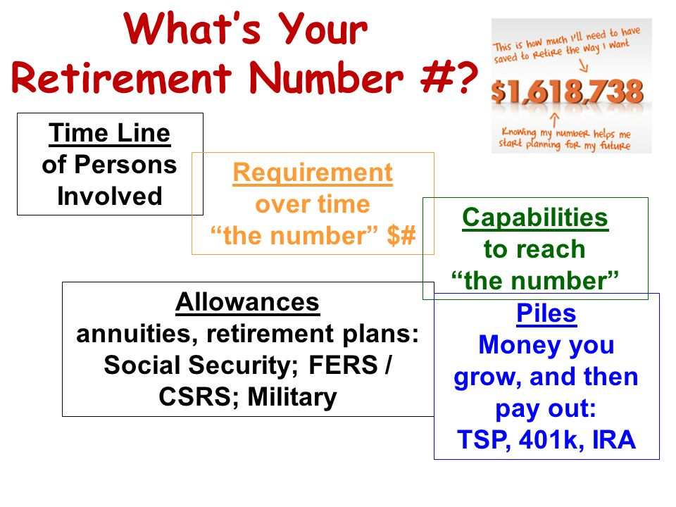 12 Annuity Allowance Their responsibility You have less control Cant outlive the money Cant increase or decrease the periodic amounts ? Cost of Living