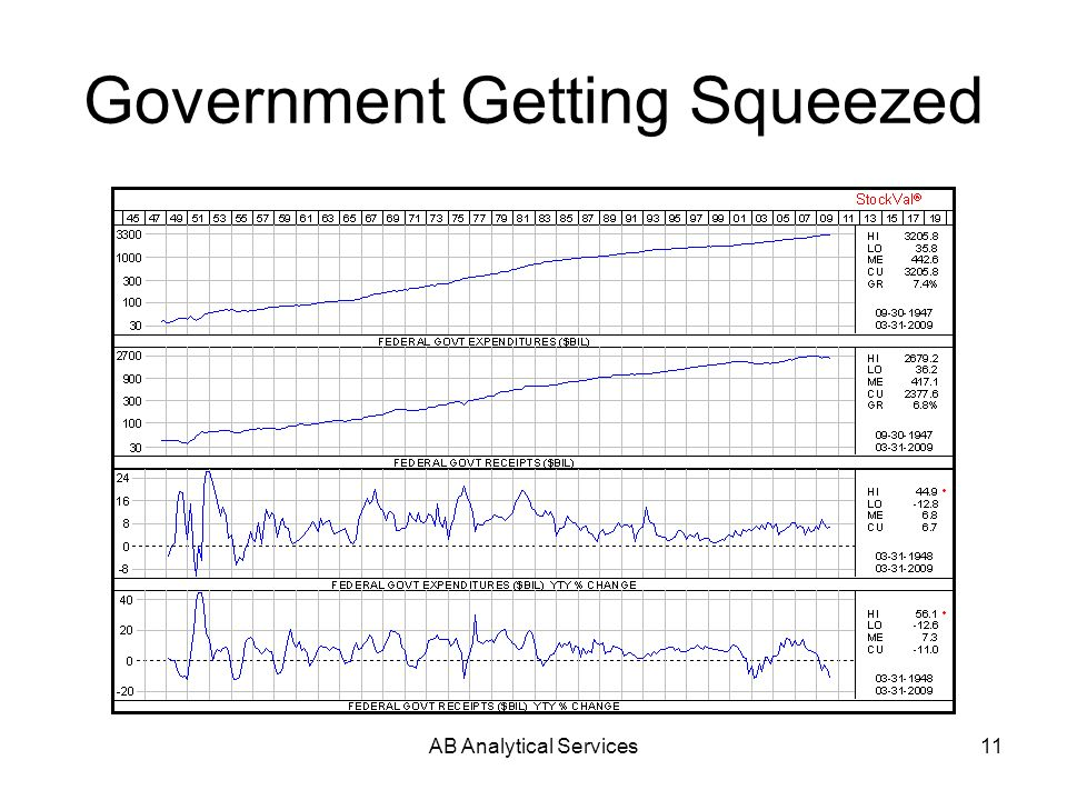 AB Analytical Services11 Government Getting Squeezed