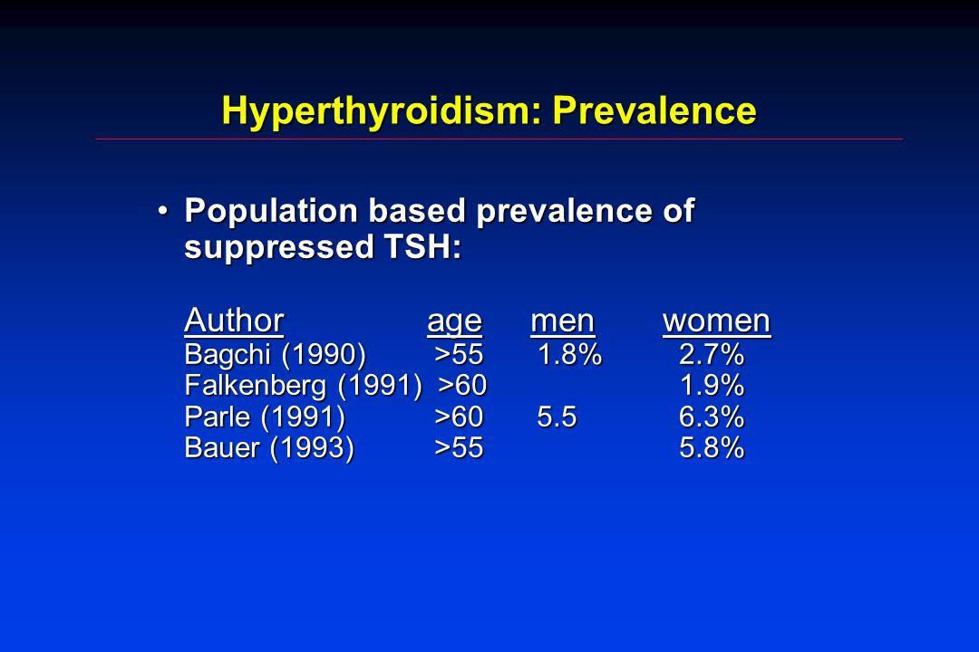 Hyperthyroidism: Prevalence Population based prevalence of suppressed TSH: Author age men women Bagchi (1990) >55 1.8%2.7% Falkenberg (1991) >601.9% P