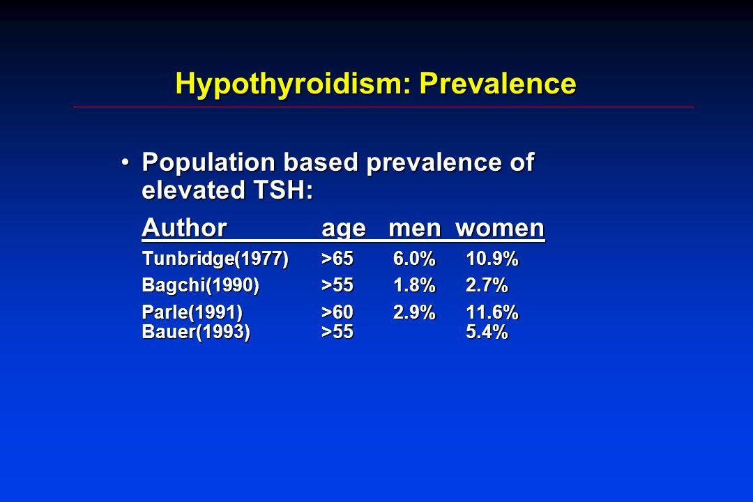 Hypothyroidism: Prevalence Population based prevalence of elevated TSH:Population based prevalence of elevated TSH: Authoragemenwomen Tunbridge(1977)>