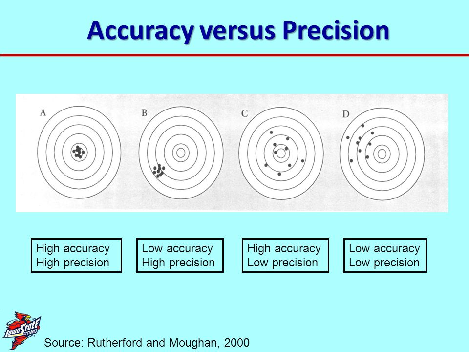 Accuracy versus Precision Source: Rutherford and Moughan, 2000 High accuracy High precision Low accuracy High precision High accuracy Low precision Lo