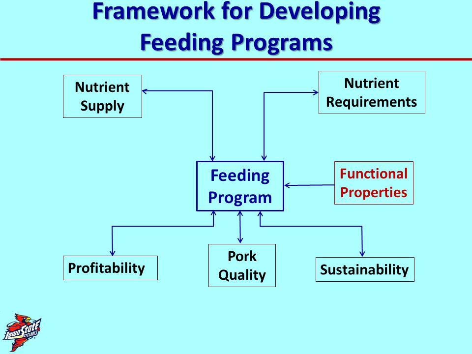 Framework for Developing Feeding Programs Feeding Program Nutrient Supply Nutrient Requirements Profitability Pork Quality Sustainability Functional P