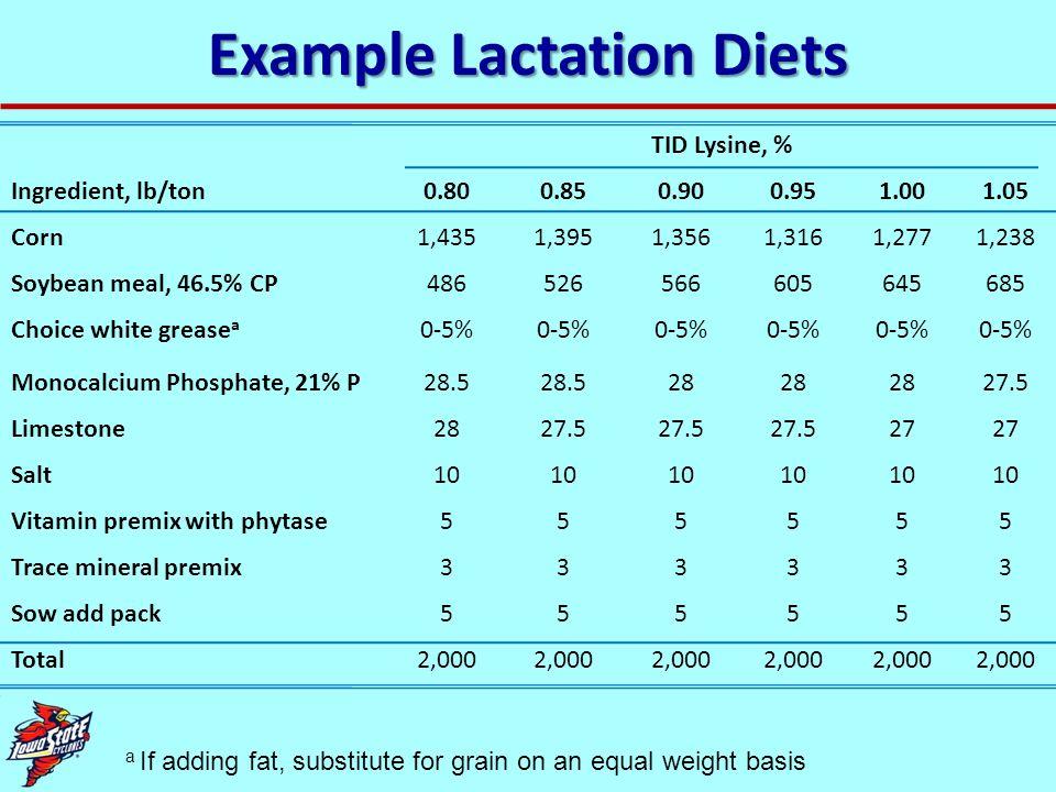 Example Lactation Diets TID Lysine, % Ingredient, lb/ton0.800.850.900.951.001.05 Corn1,4351,3951,3561,3161,2771,238 Soybean meal, 46.5% CP486526566605