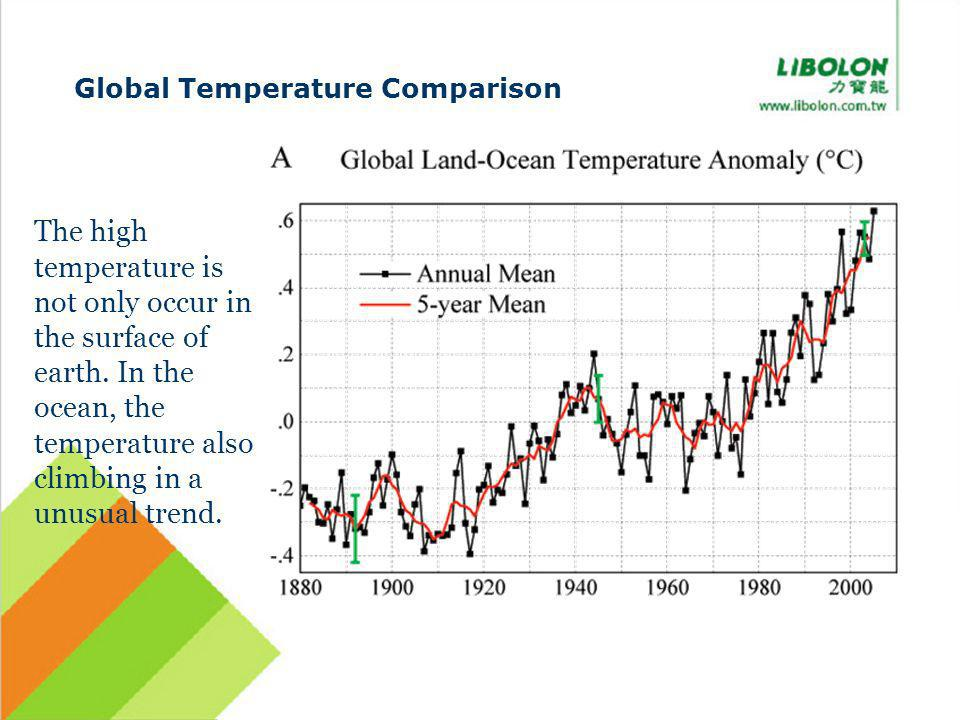 Global Temperature Comparison The high temperature is not only occur in the surface of earth. In the ocean, the temperature also climbing in a unusual