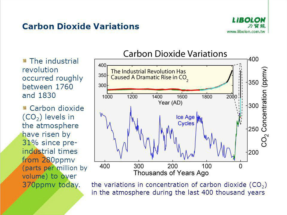 Carbon Dioxide Variations The industrial revolution occurred roughly between 1760 and 1830 Carbon dioxide (CO 2 ) levels in the atmosphere have risen