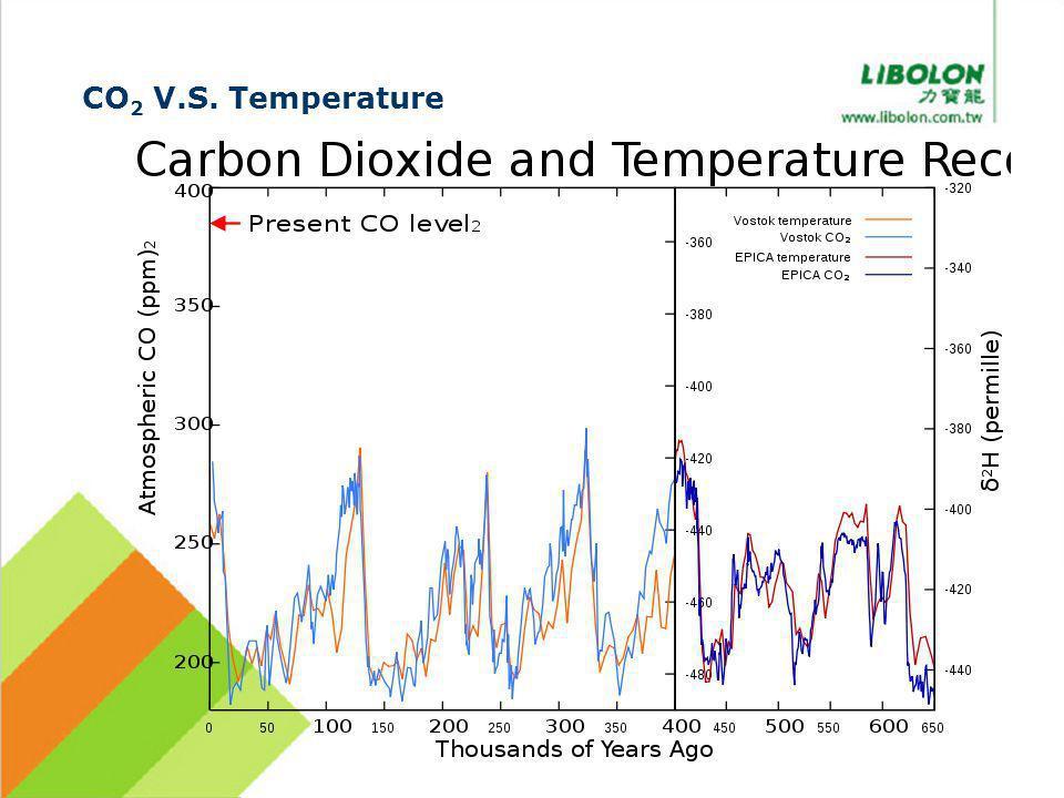 CO 2 V.S. Temperature