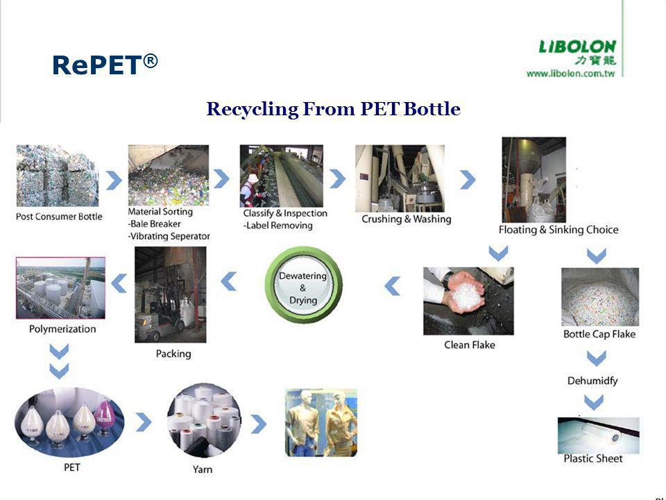 Recycling From PET Bottle RePET ®