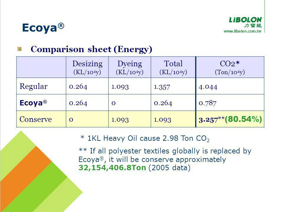 Desizing (KL/10 4 y) Dyeing (KL/10 4 y) Total (KL/10 4 y) CO2 * (Ton/10 4 y) Regular 0.2641.0931.3574.044 Ecoya ® 0.2640 0.787 Conserve 01.093 3.257** Comparison sheet (Energy) * 1KL Heavy Oil cause 2.98 Ton CO 2 Ecoya ® ** If all polyester textiles globally is replaced by Ecoya ®, it will be conserve approximately 32,154,406.8Ton (2005 data) (80.54%)