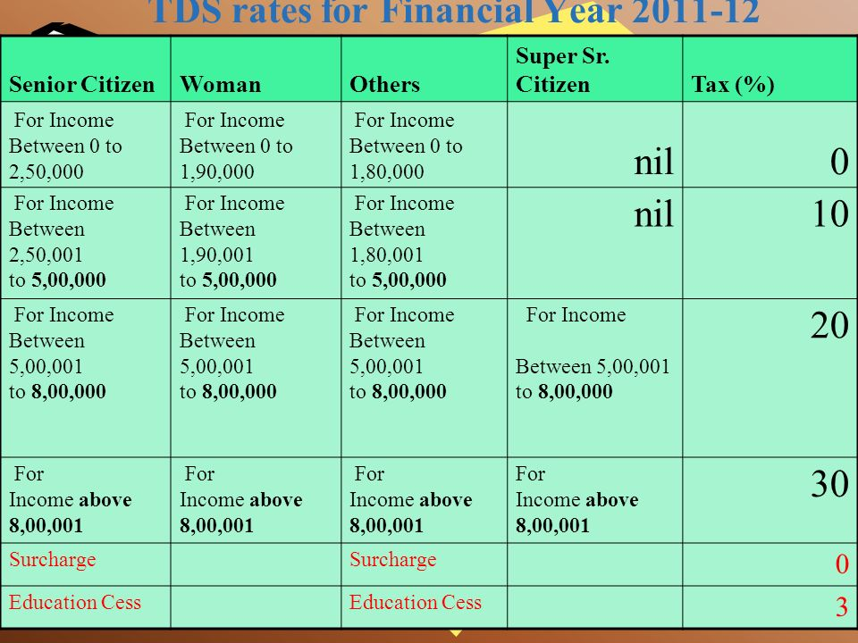 Department Website The relevant Acts, Rules, Forms and Notifications are available at the website of the Income-tax Department - www.incometaxindia.go