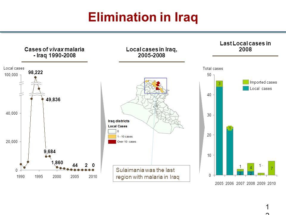 Elimination in Iraq 12 Cases of vivax malaria - Iraq 1990-2008 Sulaimania was the last region with malaria in Iraq Local cases in Iraq, 2005-2008 50 4