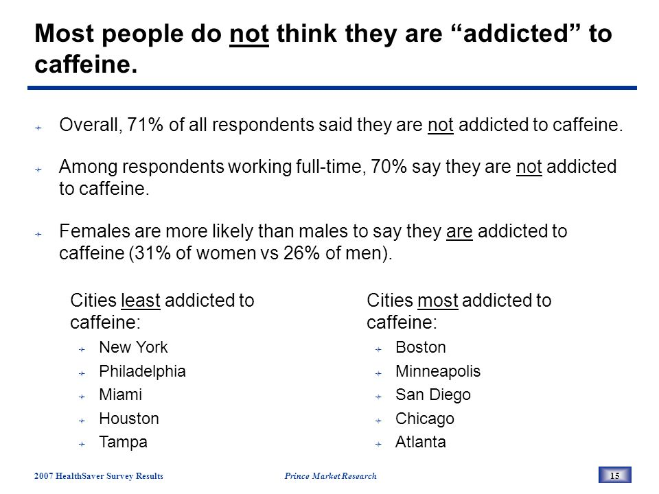 2007 HealthSaver Survey Results Prince Market Research15 Most people do not think they are addicted to caffeine.