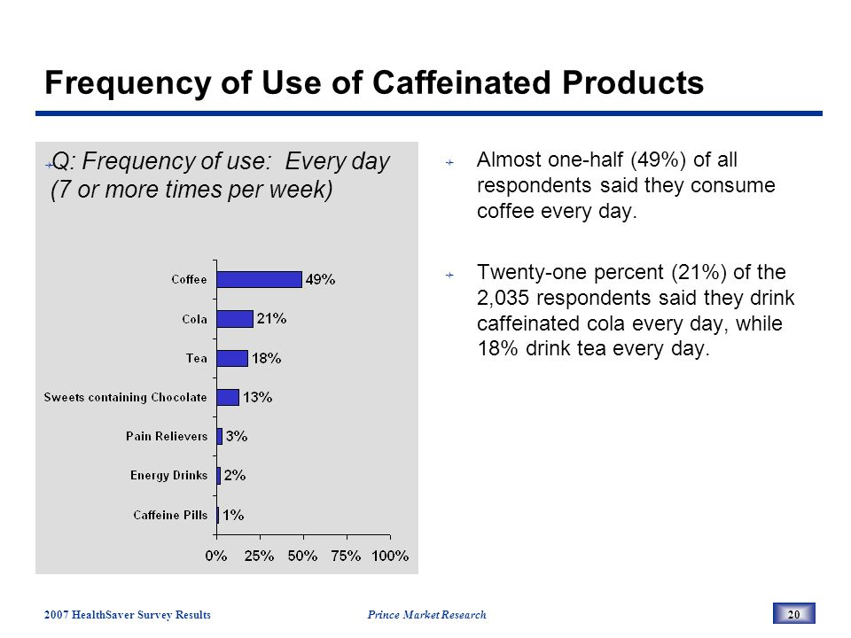 2007 HealthSaver Survey Results Prince Market Research20 Frequency of Use of Caffeinated Products Q: Frequency of use: Every day (7 or more times per week) Almost one-half (49%) of all respondents said they consume coffee every day.