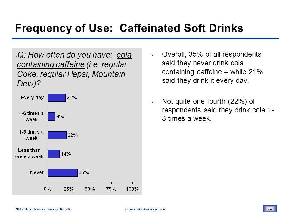 2007 HealthSaver Survey Results Prince Market Research24 Frequency of Use: Caffeinated Soft Drinks Q: How often do you have: cola containing caffeine (i.e.