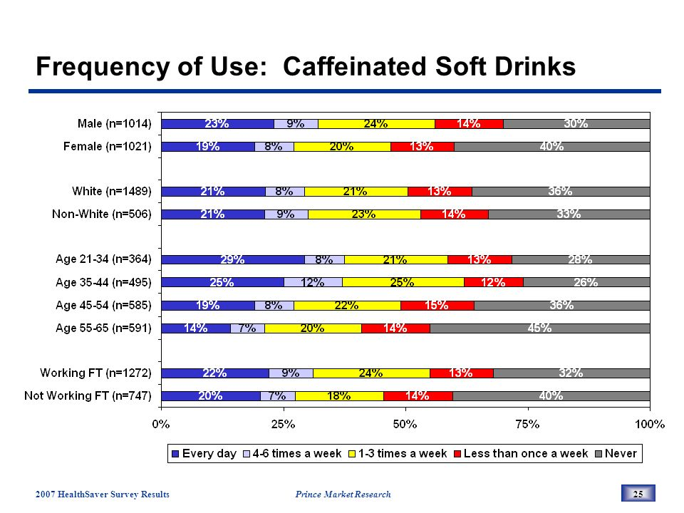 2007 HealthSaver Survey Results Prince Market Research25 Frequency of Use: Caffeinated Soft Drinks