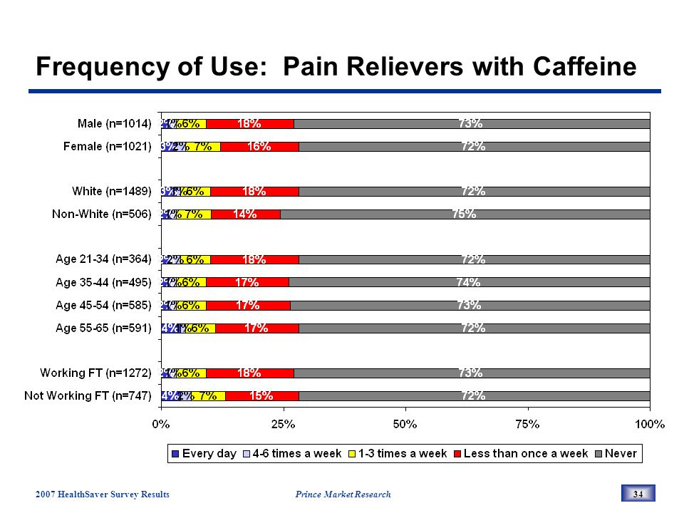 2007 HealthSaver Survey Results Prince Market Research34 Frequency of Use: Pain Relievers with Caffeine