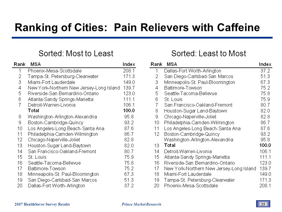 2007 HealthSaver Survey Results Prince Market Research35 Ranking of Cities: Pain Relievers with Caffeine Sorted: Most to LeastSorted: Least to Most