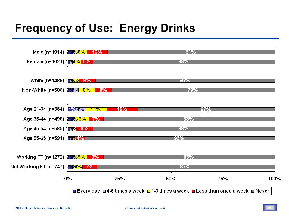 2007 HealthSaver Survey Results Prince Market Research37 Frequency of Use: Energy Drinks