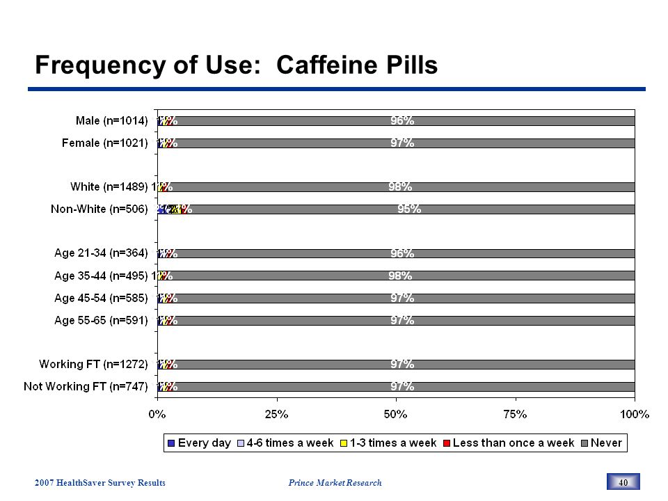 2007 HealthSaver Survey Results Prince Market Research40 Frequency of Use: Caffeine Pills