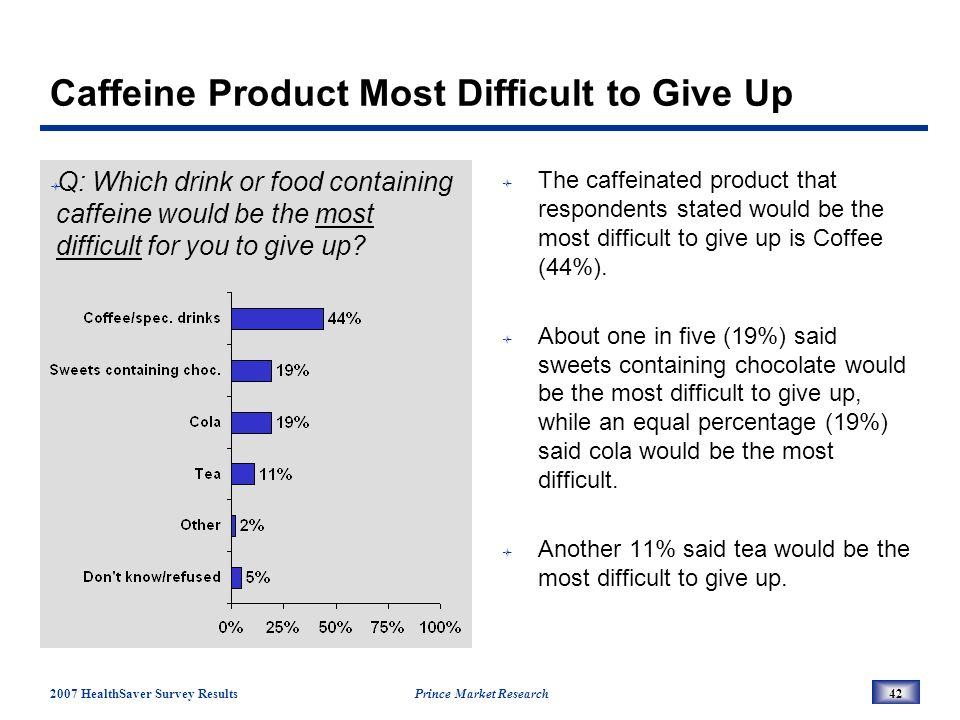 2007 HealthSaver Survey Results Prince Market Research42 Caffeine Product Most Difficult to Give Up Q: Which drink or food containing caffeine would be the most difficult for you to give up.