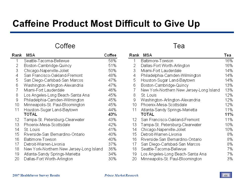 2007 HealthSaver Survey Results Prince Market Research44 Caffeine Product Most Difficult to Give Up CoffeeTea